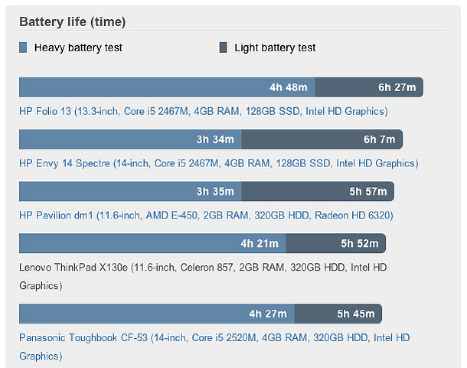 laptop battery life time Australias top 5 laptops based on battery life